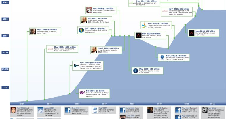 Facebook IPO: Public Offering in Near Future? [INFOGRAPHIC]