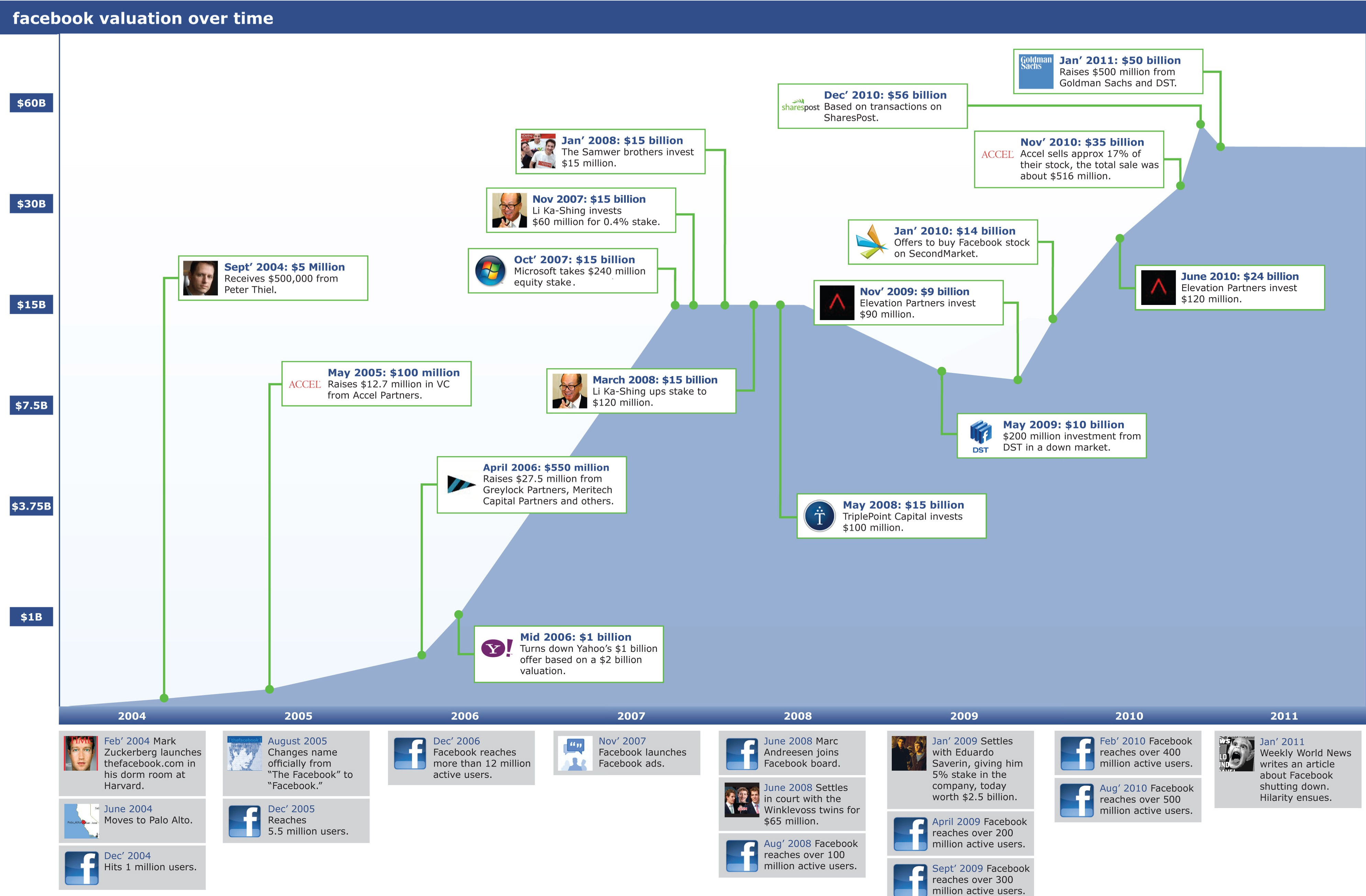 facebook valuation infographic
