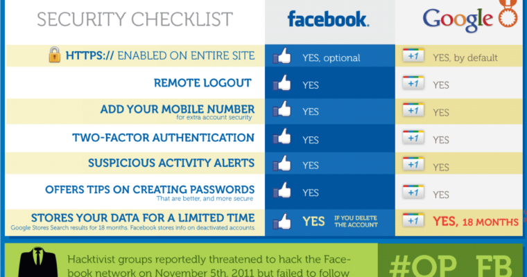 Google Vs Facebook on Privacy and Security [INFOGRAPHIC]
