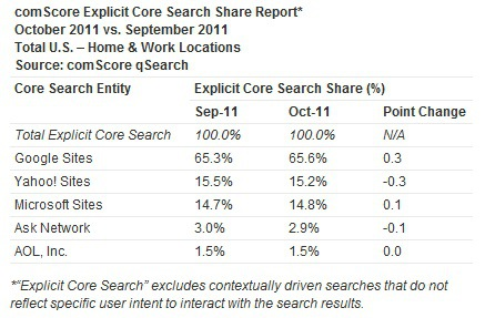 October ComScore Report Shows Bing Powered Searches Falling