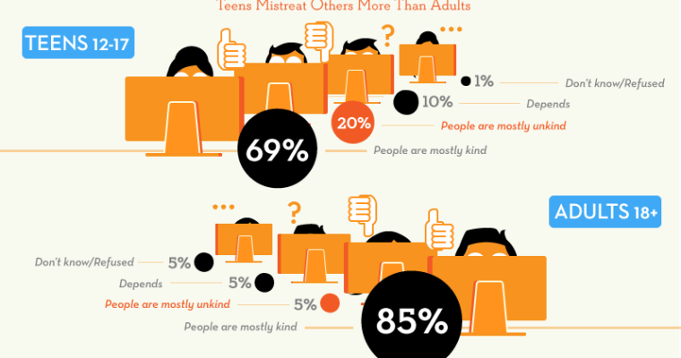 5 Social Infographics We Liked This Week