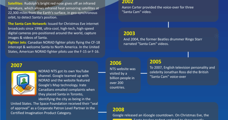 Norad Santa Tracker : The History of NORAD, Google & Santa [Infographic]