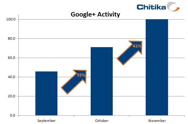 Traffic for Google+ Goes Positive Along with User Count