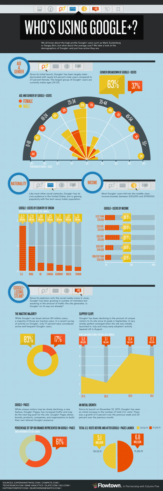 Breakdown of Who Uses Google+ [INFOGRAPHIC]