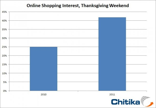 Online Shopping Up by 42%: E and M Commerce Play Increasingly Significant Roles for Retailers