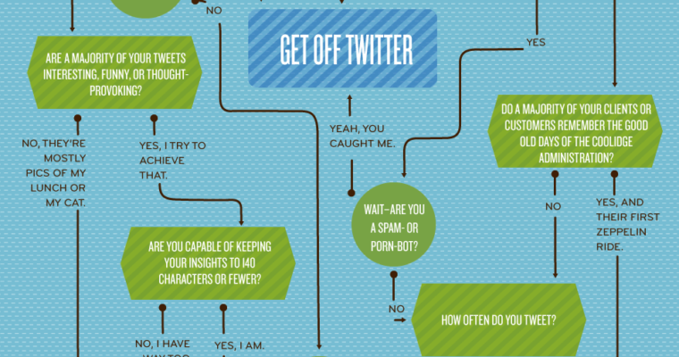 Should Your Business Really Be Using Twitter? [INFOGRAPHIC]