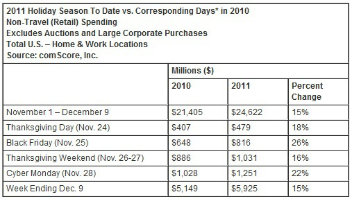 Online Holiday Shopping Surpasses $25 Billion: Traditional Retailers Impacted