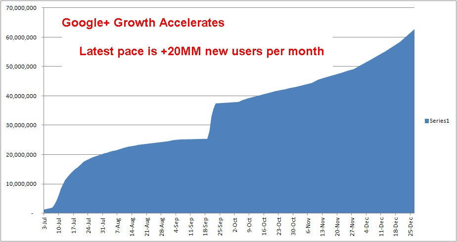 google plus growth rate