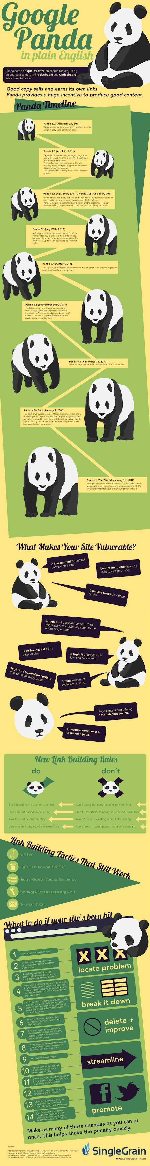 Easy Way to Understand Google's Panda
