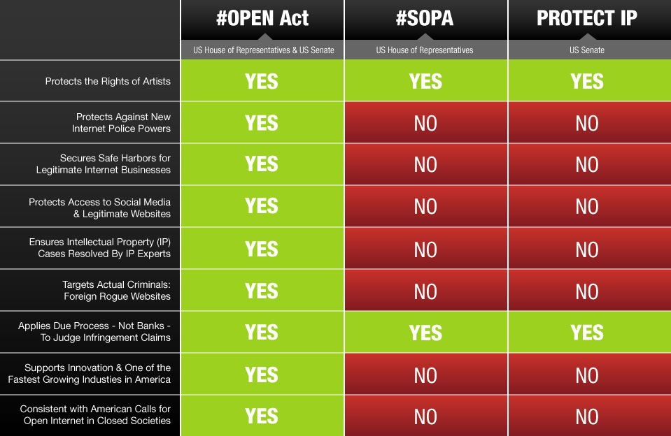 SOPA Saga Continues: Tech Giants Consider Internet Blackout and Support OPEN Act