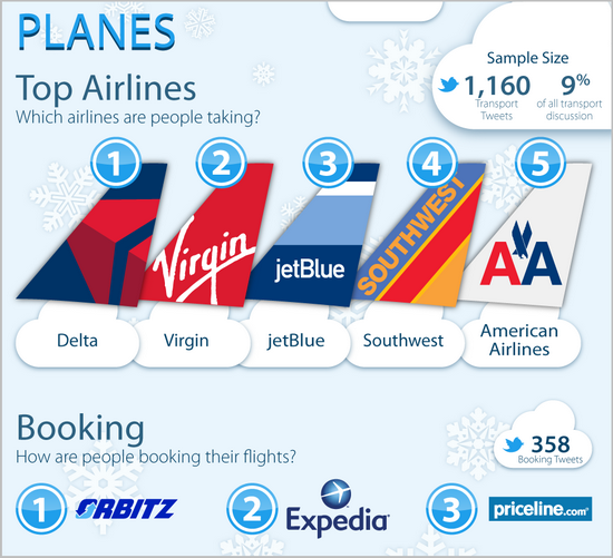 Winter Travel in the United States Infographics
