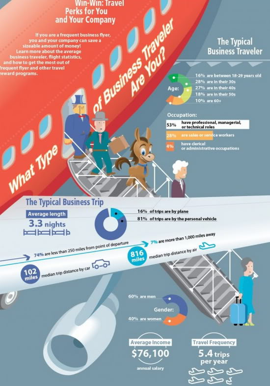 Business Travel Infographics