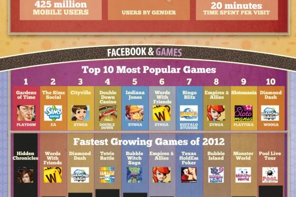 Stats on Facebook 2012 [Infographic]
