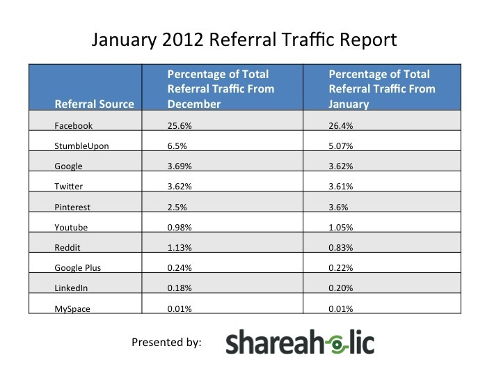 shareaholic-pinterest-referral-data