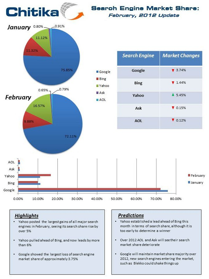 Search_Engine_February_Report