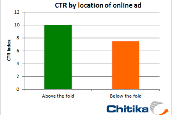 Placement Matters: Placing Online Ads Above the Fold Increases CTR by 36%