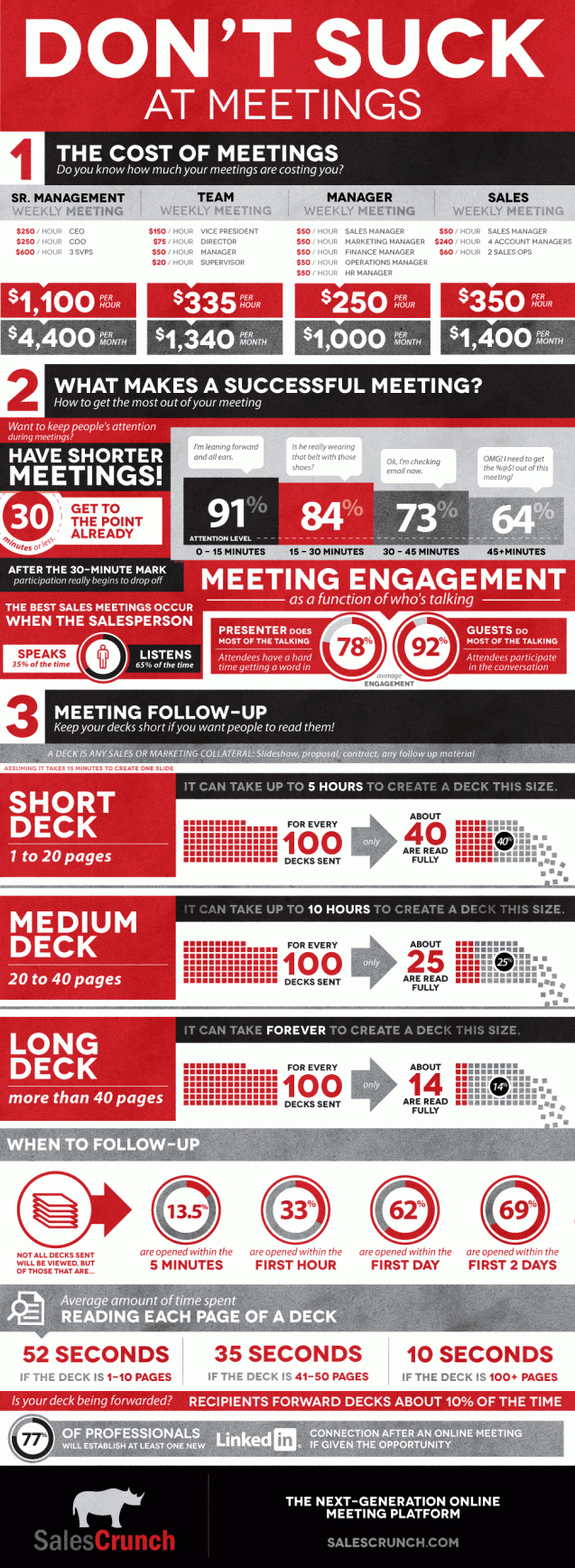 How Much Money Are Your Meetings Costing You?