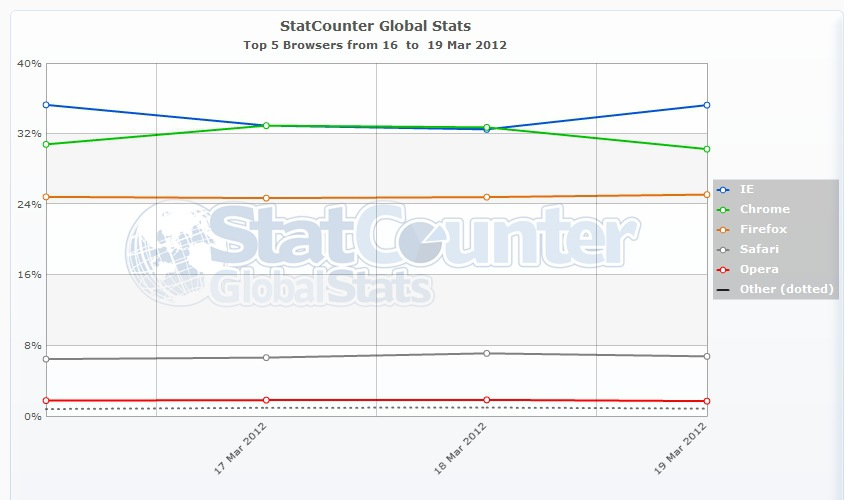StatCounter Data: Google Chrome Gaining Market Share from Internet Explorer