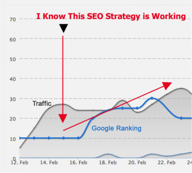 tracking keywords rankings and traffic = win