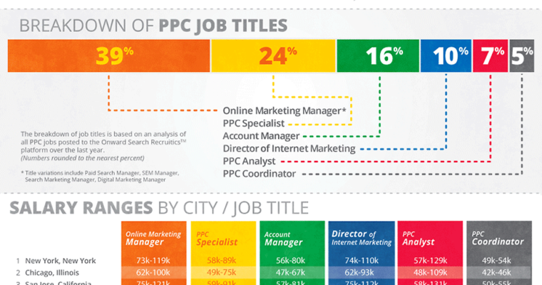PPC Salary Guide via Infographic
