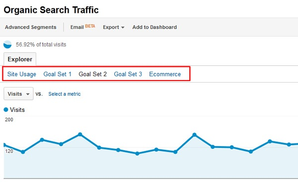 A BeginnerS Guide To Conversion Goals In Google Analytics