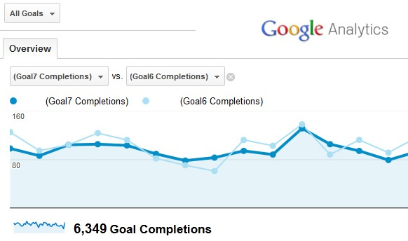 Conversion Goals in Google Analytics