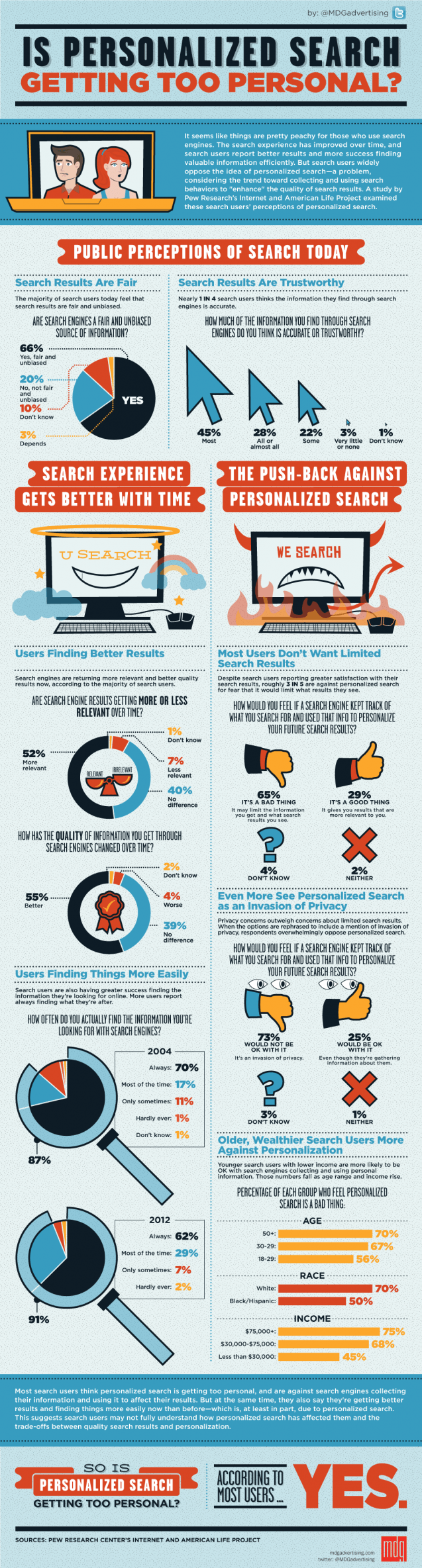 User Thoughts on Personalized Search [Infographic]