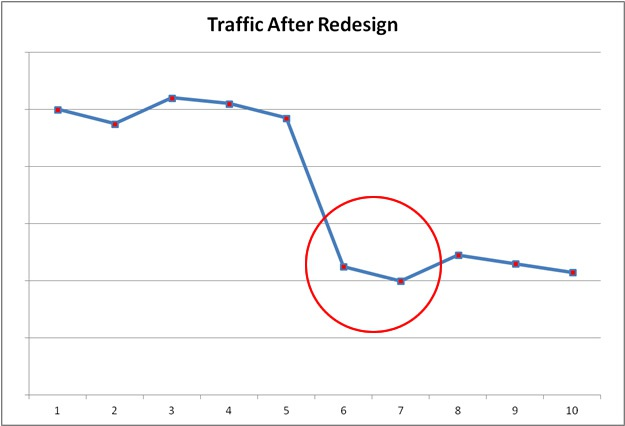 SEO Impact of Website Redesign