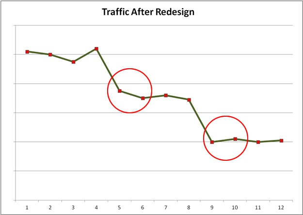 SEO Traffic Dropping Twice Based on Website Redesign