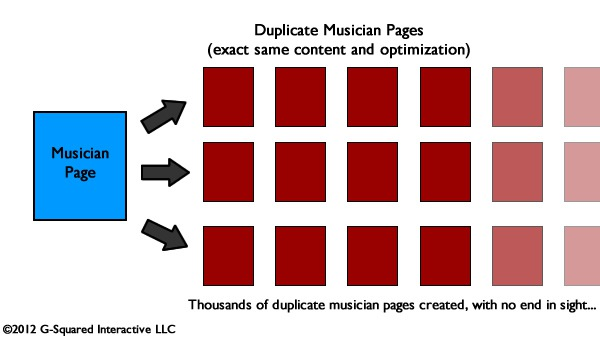 Creating infinite amounts of duplicate content