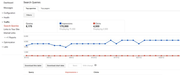 Google Webmaster Tools Search Query Report