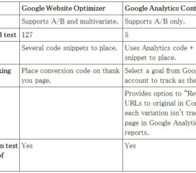 Google Analytics Adds Split Testing Feature, Google Website Optimizer To Be Discontinued