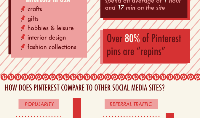 Pinterestingly Enough: Interesting Pinterest Stats