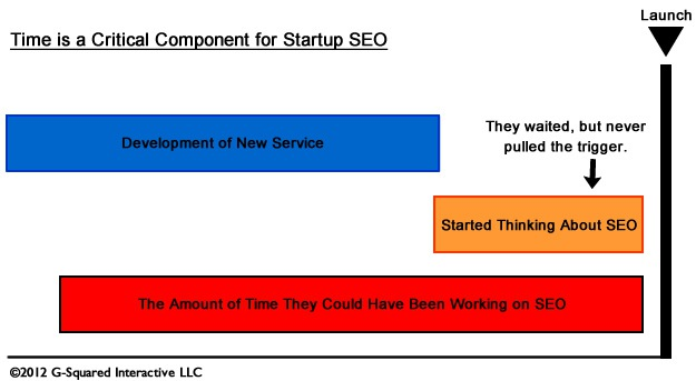 Startups, Time, and SEO