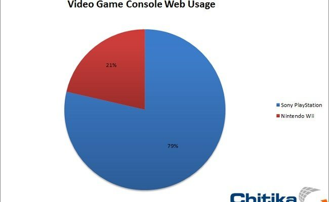 Sony Outplays Nintendo in Console Browsing