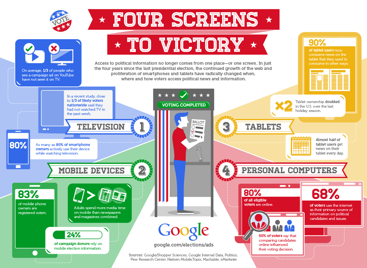 Google Presents Strong Case for Online Political Advertisements [Infographic]