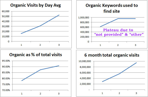 The Holy Grail of Panda Recovery – A 1-Year Case Study