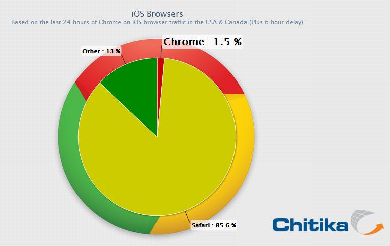 Chrome for iOS Grabs 1.5% Share of iOS Browser Market