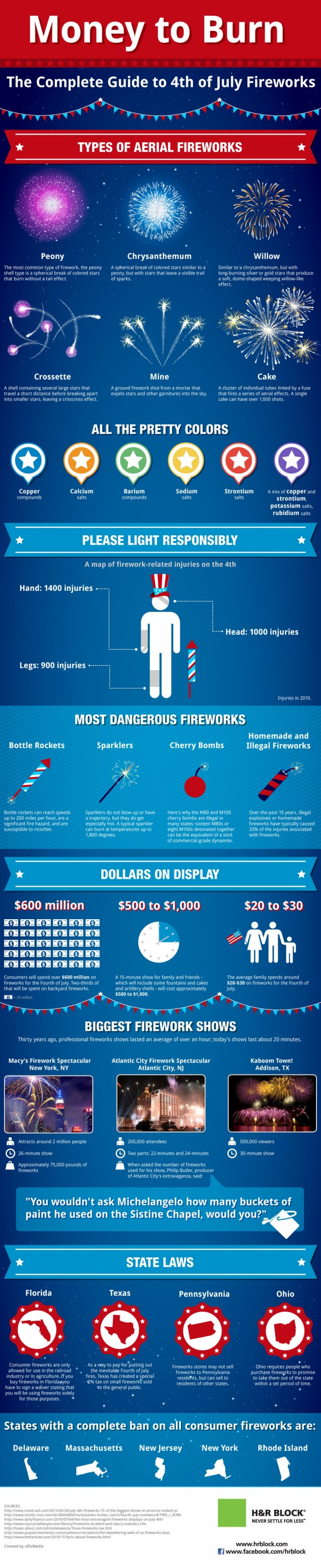4th of July Food and Fireworks Spending: Interesting Stats