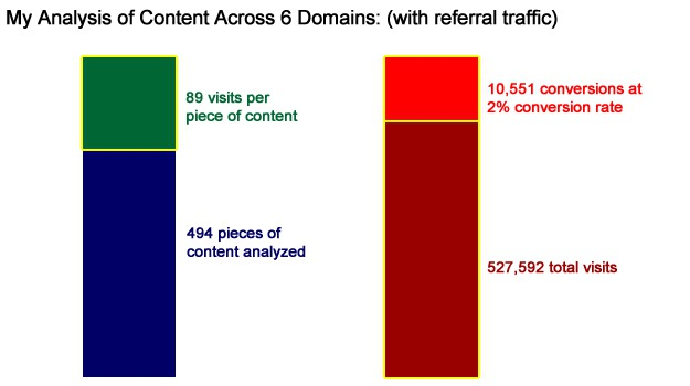 Traffic and Conversions From Organic Search and Referrals