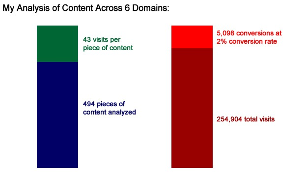 Traffic and Conversion From SEO Content Strategy