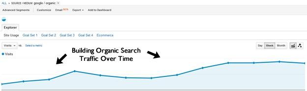 Content Building Organic Search Traffic Over Time