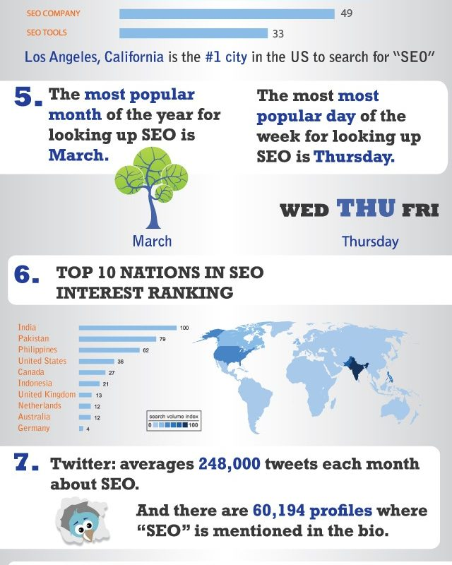 An Infographic to Show People How Big the SEO Industry Really Is