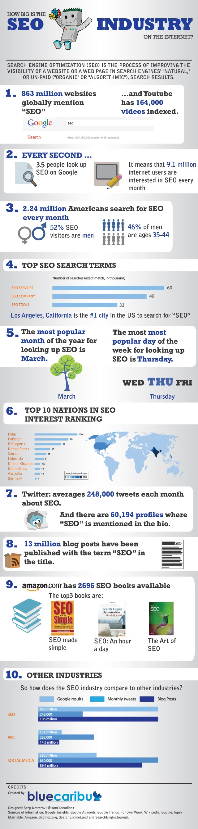 An Infographic to Show People How Big the SEO Industry Really Is - Search Engine Journal