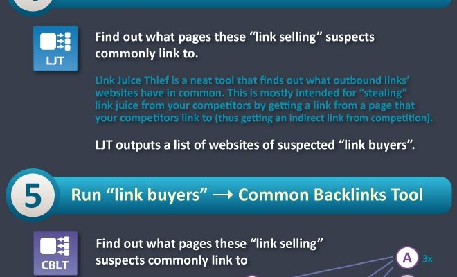 How Google Finds Unnatural Links to Your Website