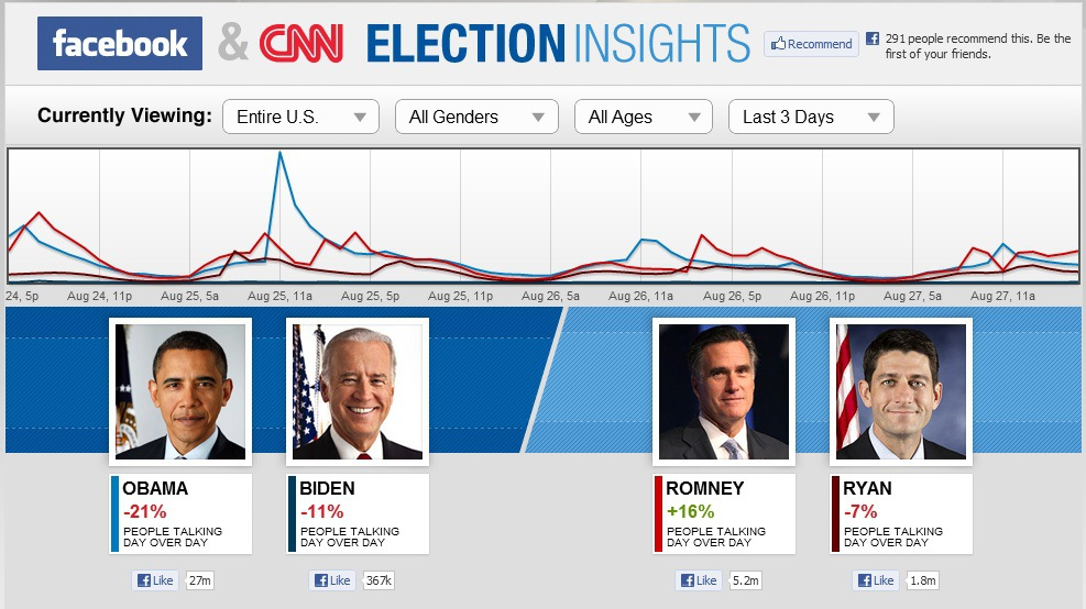 CNN and Facebook Launch New Election Insights Website
