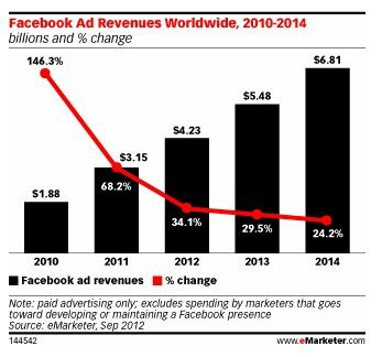 emarketer revises facebook revenues