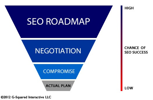 SEO Compromise Funnel