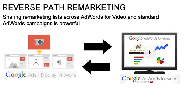 Reverse Path Remarketing in AdWords for Video