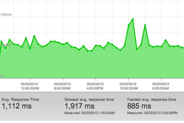 Site speed report for Portent's home page, via Pingdom